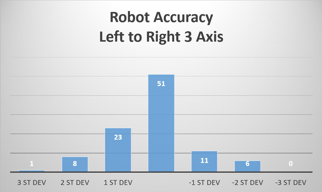 Dobot Accuracy Graph